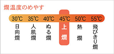 ぬる 燗 温度